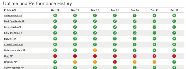 Twitter、Facebookなどが「重い」「落ちた?」と思ったら見るサイト「API STATUS」