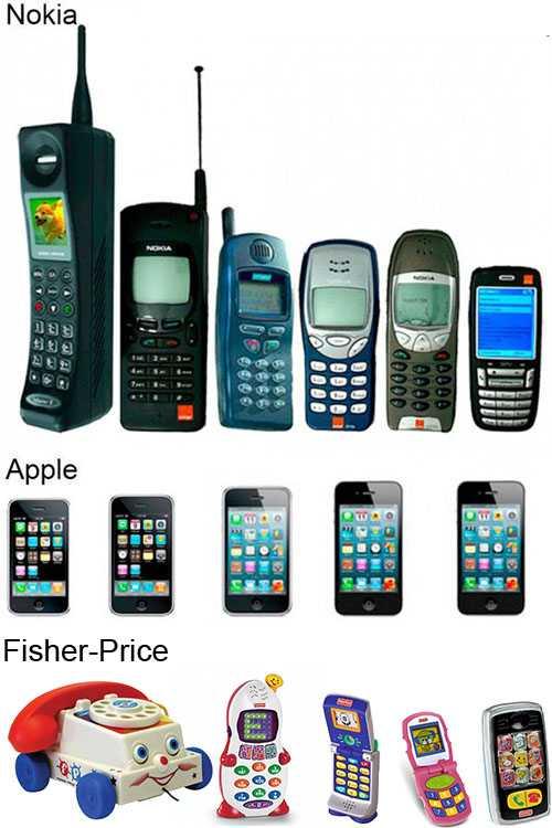 携帯電話の歴史がひと目で分かる画像2