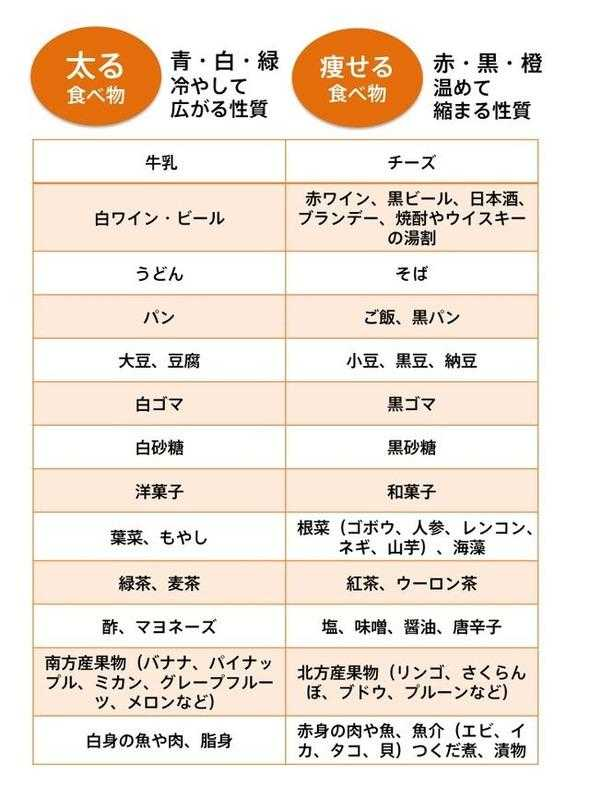 「太る食べ物 痩せる食べ物 一覧」がTwitterで話題