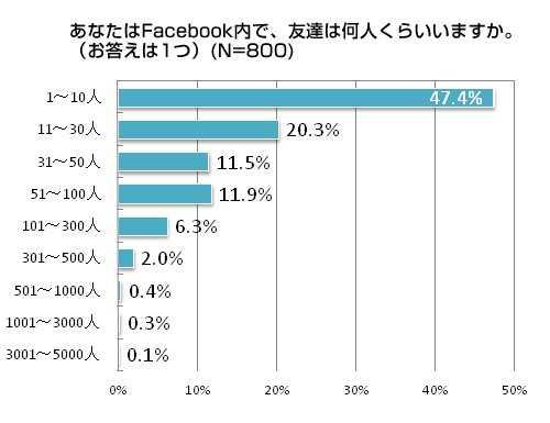 【Facebook】日本人の平均友達数は53人、世界平均は130人