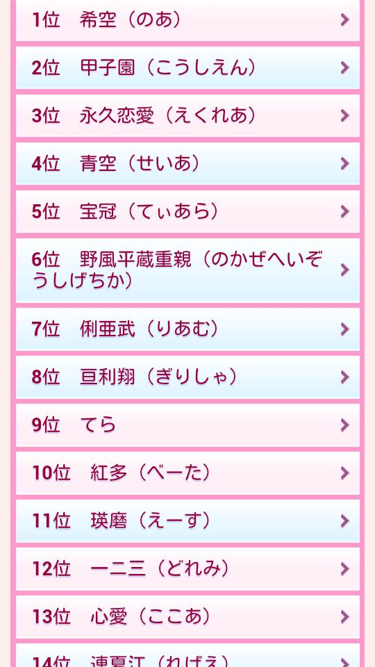 希空(のあ)・・・永久恋愛(えくれあ)・・・DQNネームランキングがやばいと話題