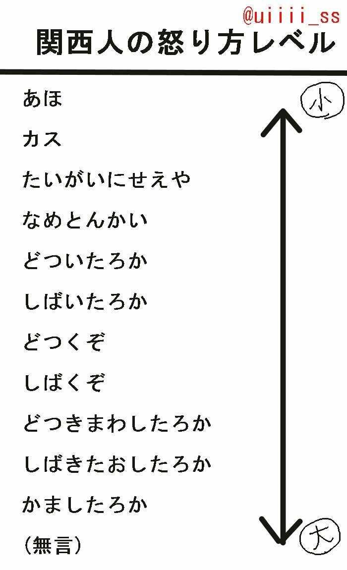 【Twitterで話題】関西人の怒り方レベル表