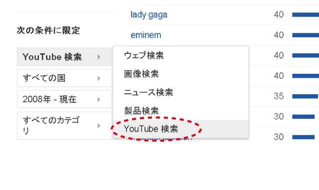 Googleトレンドの「Youtube検索」でどの音楽ジャンルが人気か調べてみた