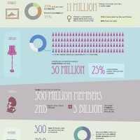 【要約あり】2013年人気SNSの共有状況を知るためのインフォグラフィック