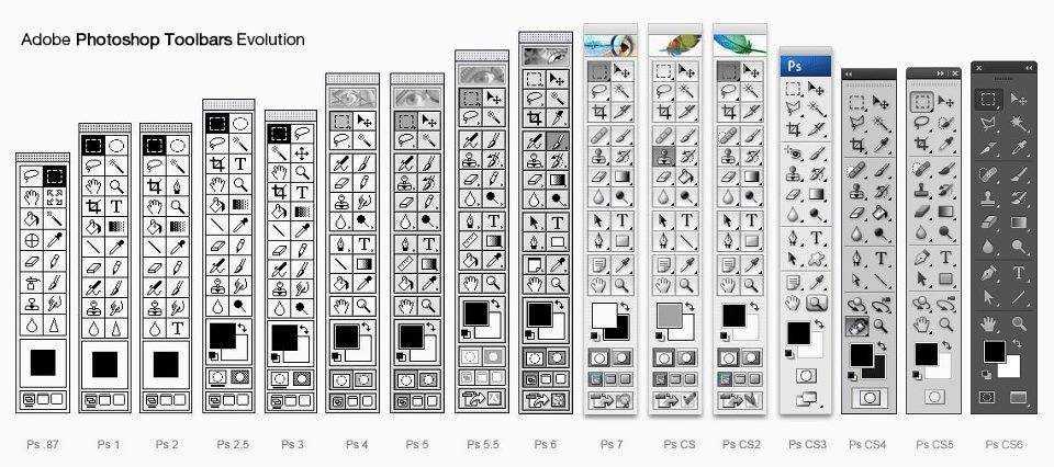 Photoshopのツールボックスの進化の歴史が一目でわかる画像