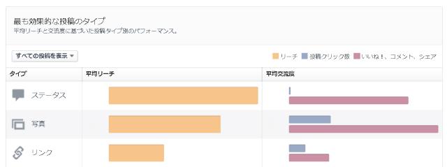 Facebookページの「リーチ」「話題にしている人」の数が下がった時に有効な対策