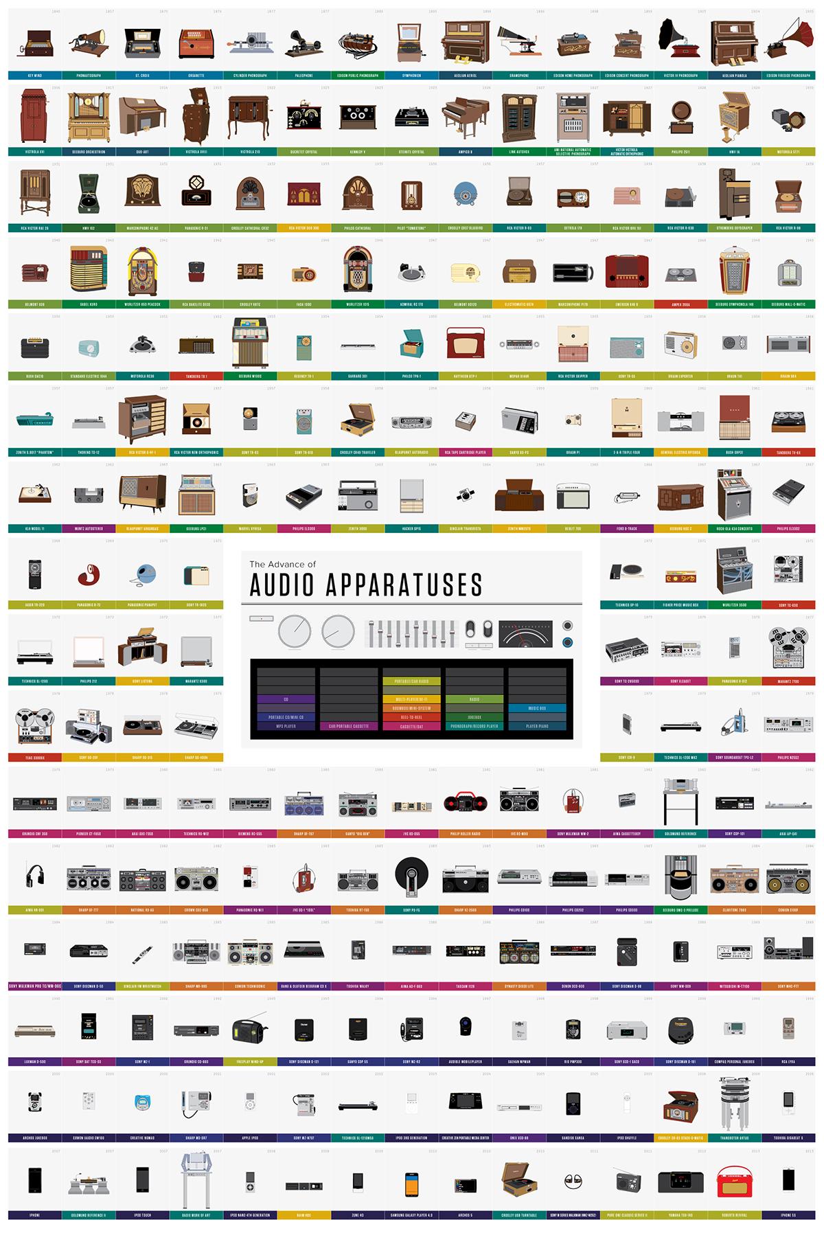 1840年から現在までのオーディオ機器の歴史が一目でわかるインフォグラフィック