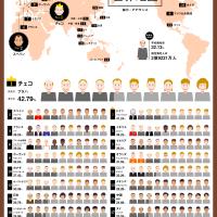 世界の人々の薄毛状況がわかるインフォグラフィック「薄毛世界地図」が面白い