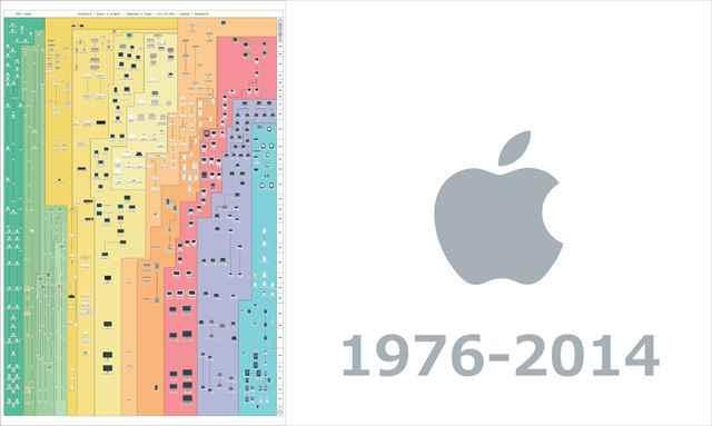 歴代のApple製品534アイテムの歴史が一目でわかるフローチャート「The Insanely Great History of Apple 3.0」